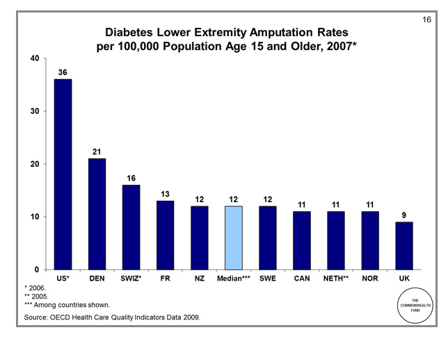 amputacion-diabetes