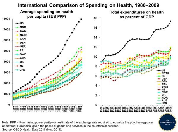 gasto-sanitario