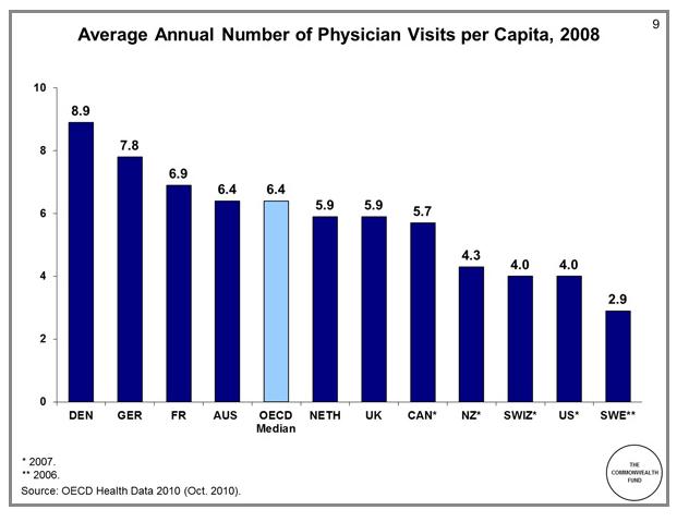 visitas-medicas