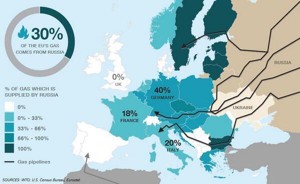 gas-ruso-pasa-por-ucrania-paises-consumen
