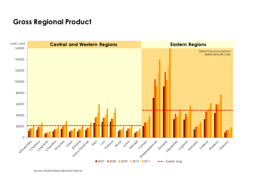 gros-regional-product