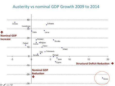 austeridadvscrecimiento