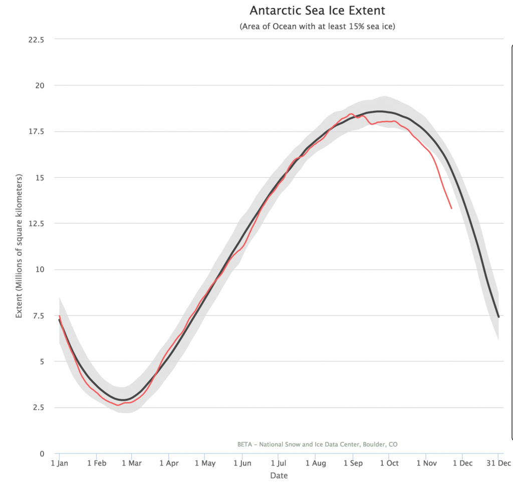 Fuente: http://nsidc.org/arcticseaicenews/charctic-interactive-sea-ice-graph/