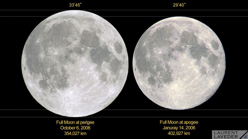 """En 2006, la plus petite Pleine Lune était celle du 14 janvier 2006. Elle ne mesurait que 29'40"""", car elle était à 402 927 km de la Terre, près de l'apogée (le point d'une orbite le plus éloigné de la Terre). Au contraire, la Pleine Lune de cette nuit, le 7 octobre 2006 était la plus grosse de 2006. Elle mesurait 33'45"""", car elle était située à un petit 354 027 km de la Terre, près du périgée (le point d'une orbite le plus proche de la Terre). Nous avons toujours l'impression que la Lune fait le même diamètre, sauf quand elle est proche de l'horizon, mais c'est un effet d'optique, alors qu'en réalité son diamètre apparent varie de près de 14 %, soit une variation de sa surface apparente de 30 % !"""