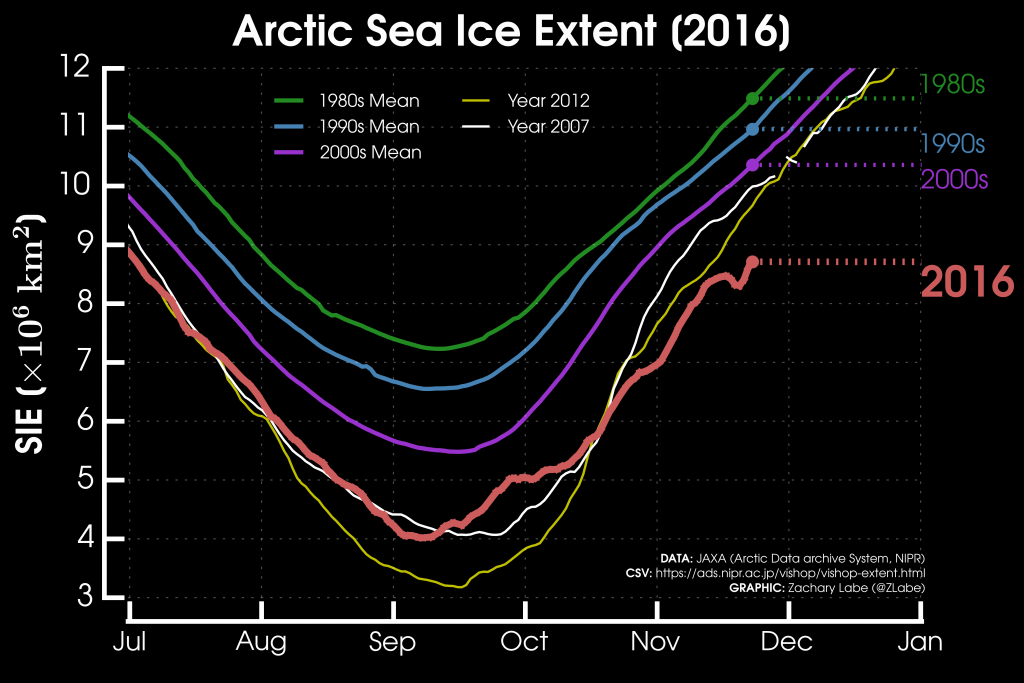 Fuente: http://sites.uci.edu/zlabe/arctic-sea-ice-extentconcentration/