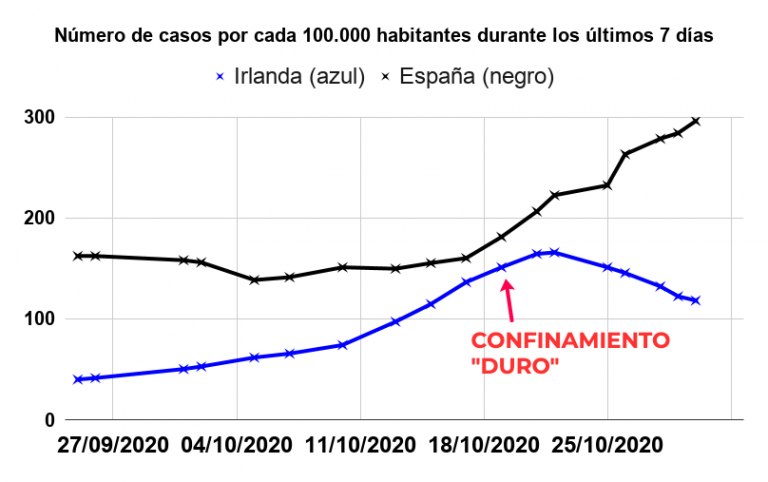 https://blogs.publico.es/alberto-sicilia/files/2020/11/IRLANDA-768x482.png
