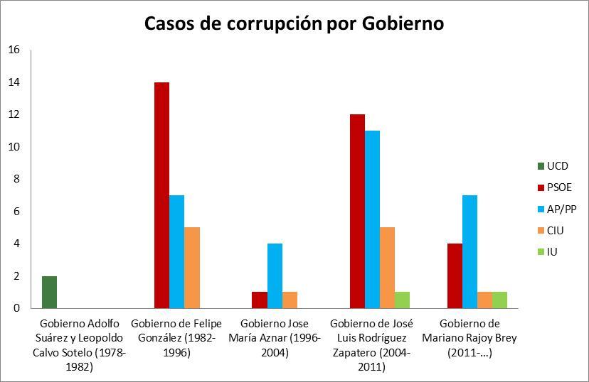 Grafo corrup