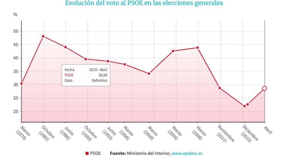 Evolución del voto del PSOE.