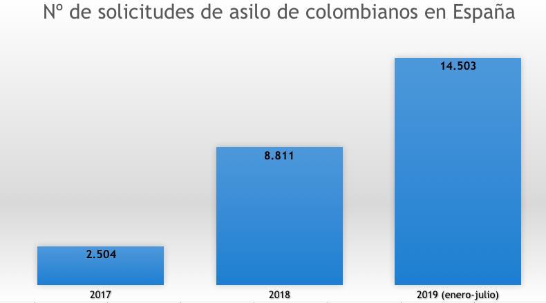 Gráfico: Elaboración propia. Fuente: Ministerio del Interior de España