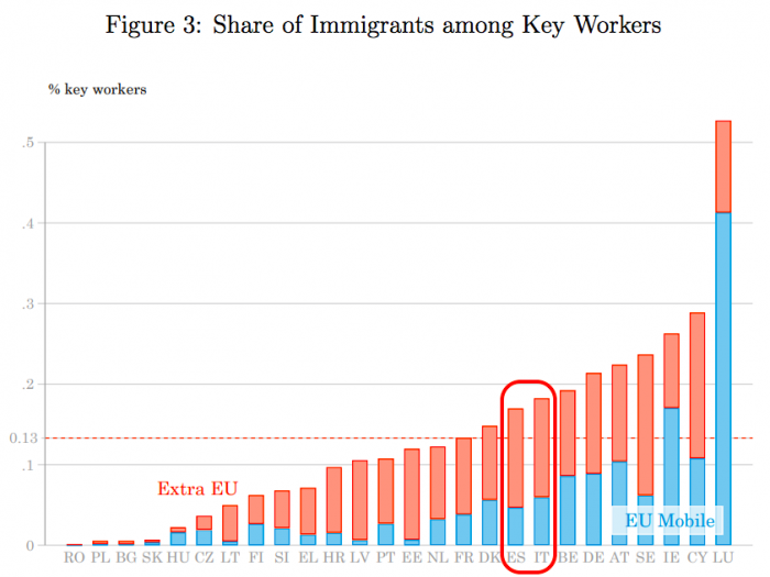 Proporción de migrantes en empleos esenciales