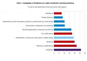 Grafico Podemos