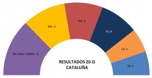 Grafico catalanas