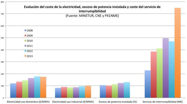 coste-electricidad