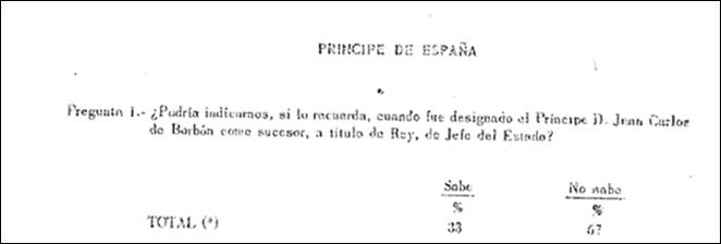 Fuente: Instituto de Opinión Pública (1971)
