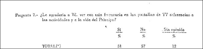 Fuente: Instituto de Opinión Pública. (1971)
