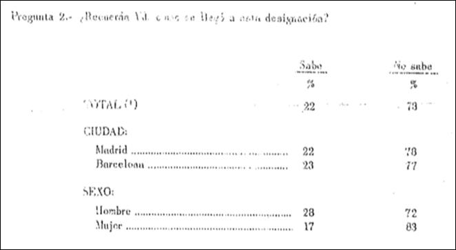 Fuente: Instituto de Opinión Pública