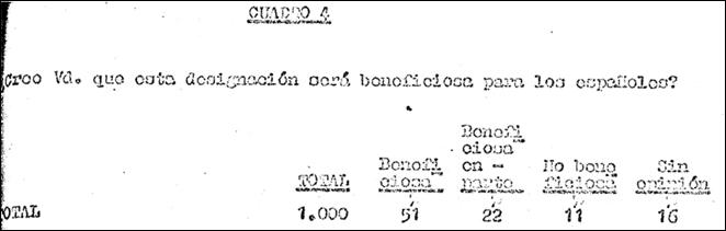 Fuente: Instituto de Opinión Pública.