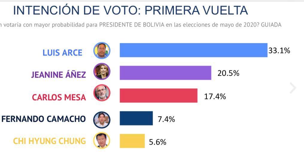 Estimación de voto en las elecciones en Bolivia.
