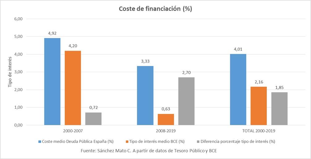Gráfico 2.