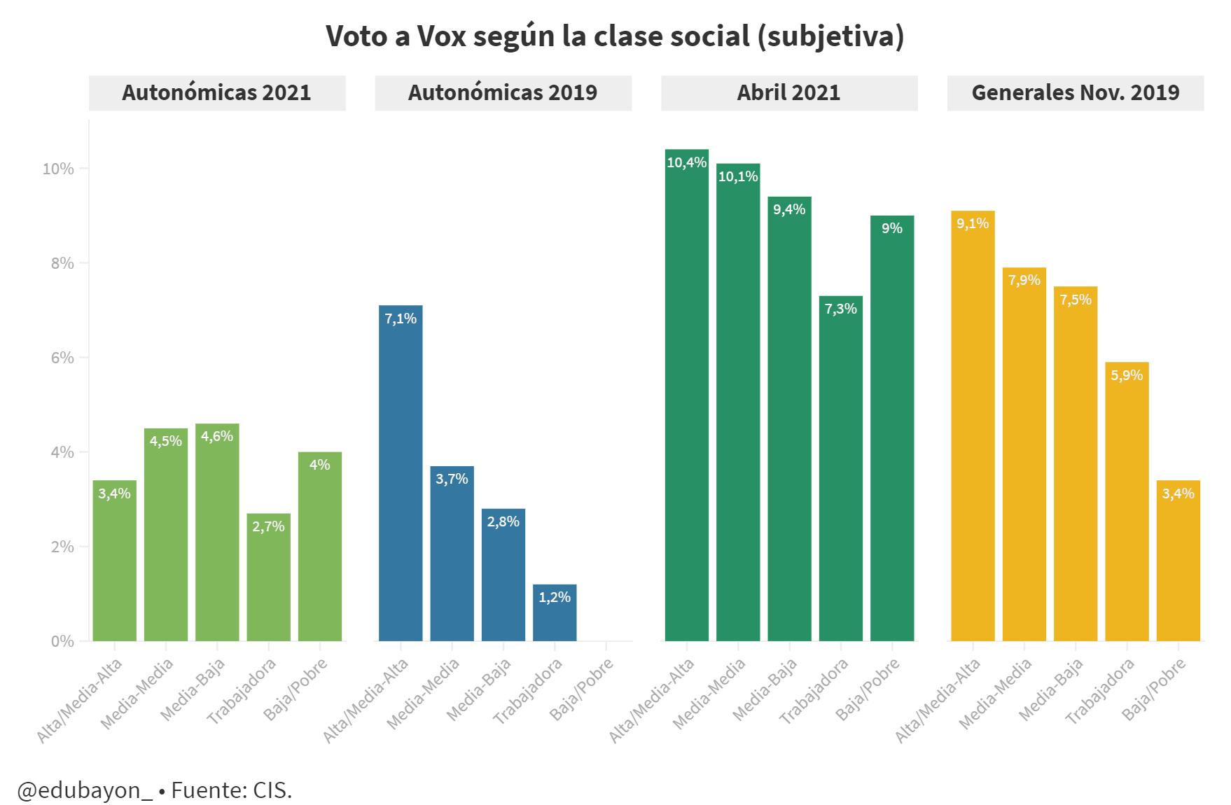 Voto según clase social