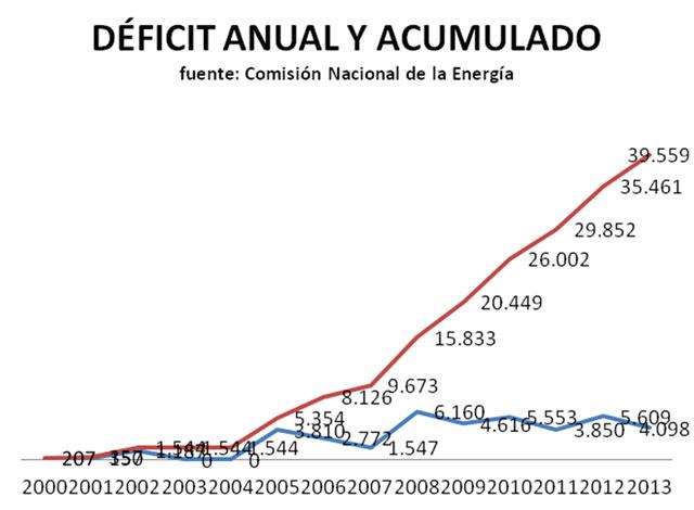 deficit-detalle