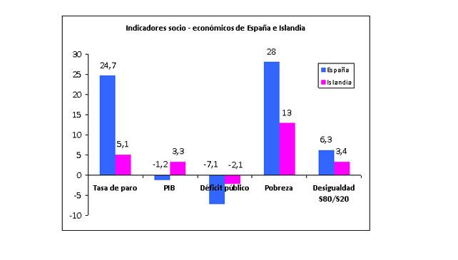 Grafico-econo