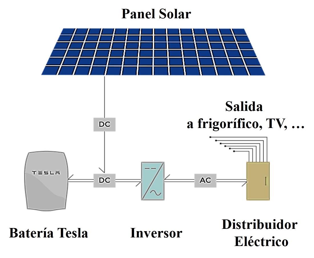 La Bater 237 A Solar De Tesla Y Se Acaba El Monopolio De Cfe