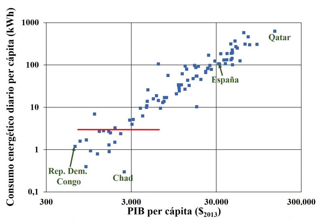 Consumo vs PIB 300
