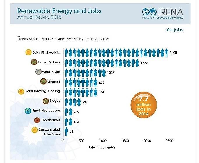 IRENA jobs 2015
