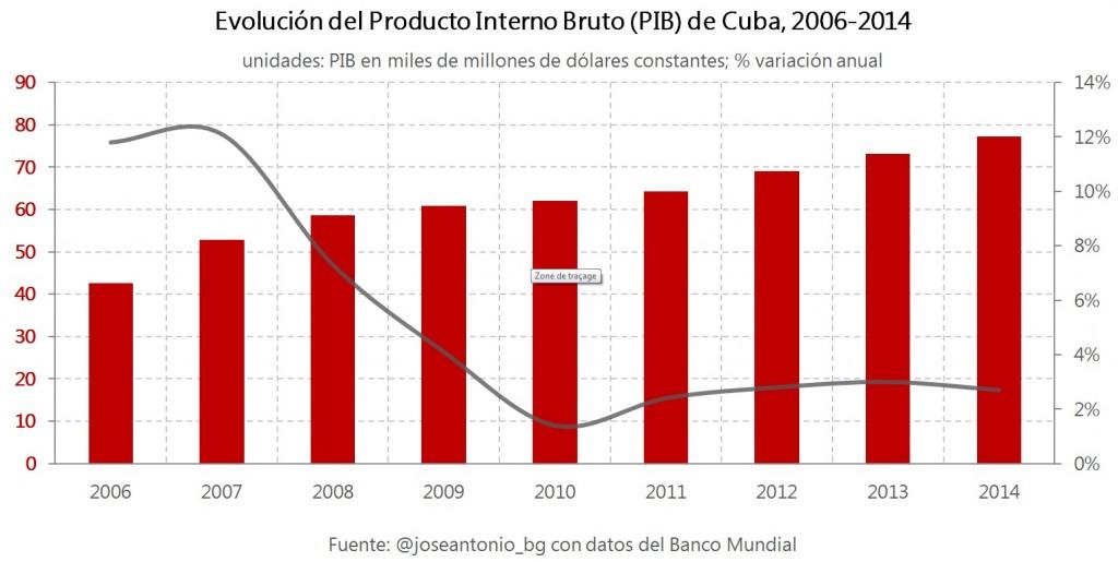 1.Evoluc PIB Cuba
