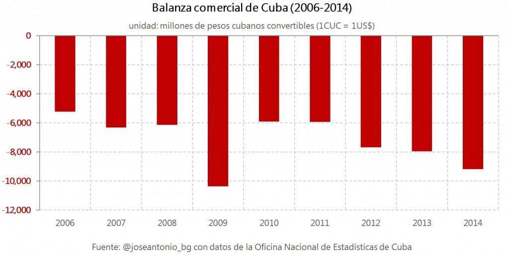 2.Balanza comercial Cuba