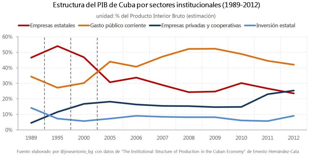 3.estructura PIB cuba