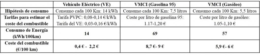 Comparativa VE-Varios VMCI