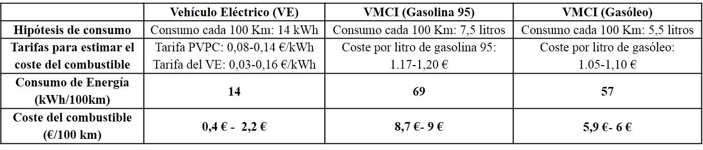 La gasolina en rf cuesta cuanto