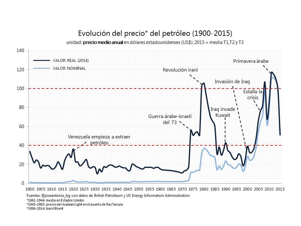 Evolución precio petróleo JAB