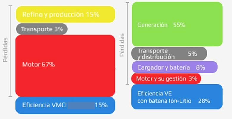 eficiencia VE-VMCI