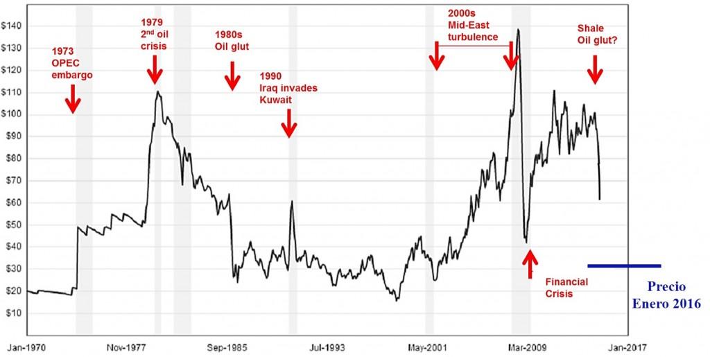 precio petroleo 1970-2015