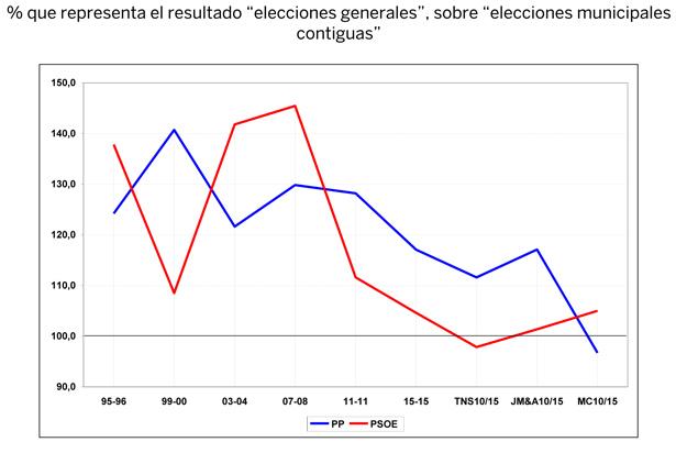 Aberración-Metroscopia-elecciones-contiguas