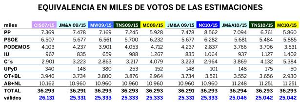Aberración-Metroscopia-tabla-votos