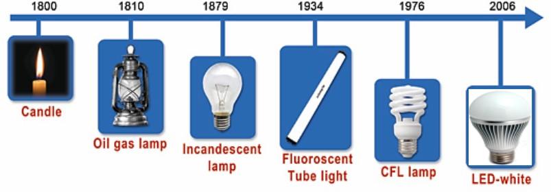 Historia de la iluminación 5
