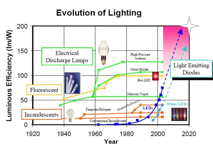 evolucion eficiencia