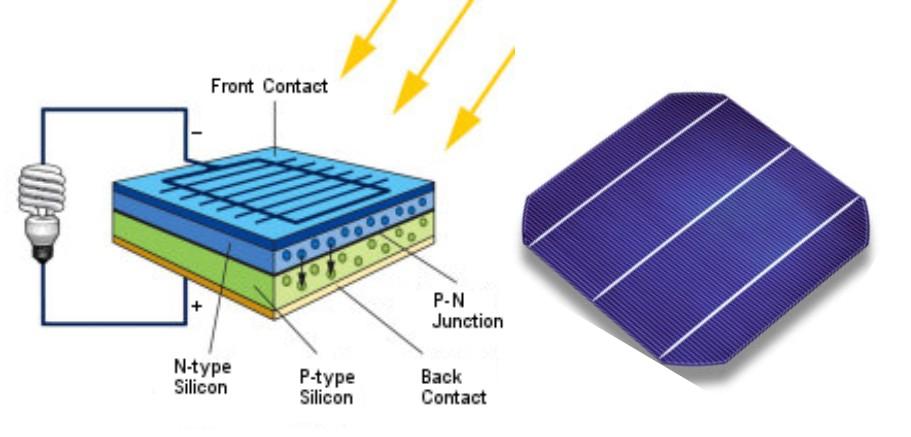 Solar cell + esquema