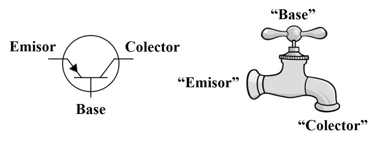 La invención del transistor, el comienzo de una nueva época – Un ...
