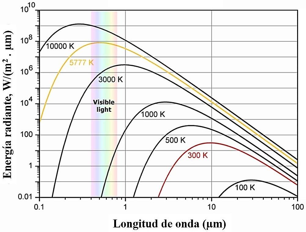 La invisible y muy real radiación infrarroja – Un poco de ciencia ...