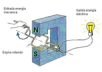Generador de energia mecanica