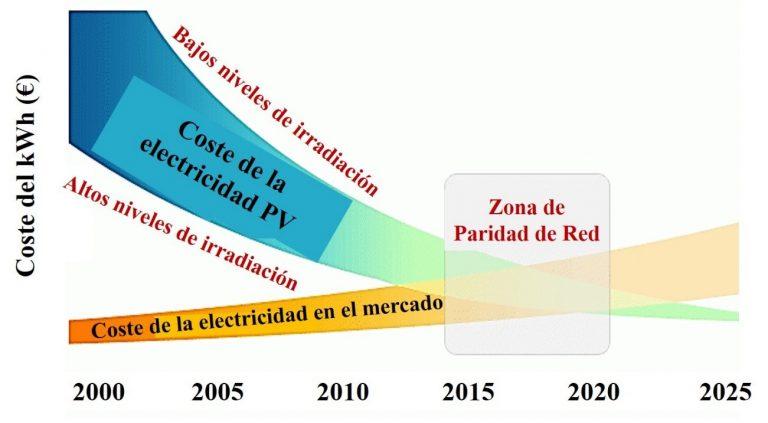 Energía. Producción, distribución. Cénit del petróleo, peak oil, fuentes, contradicciones, consecuencias. - Página 12 2-768x423