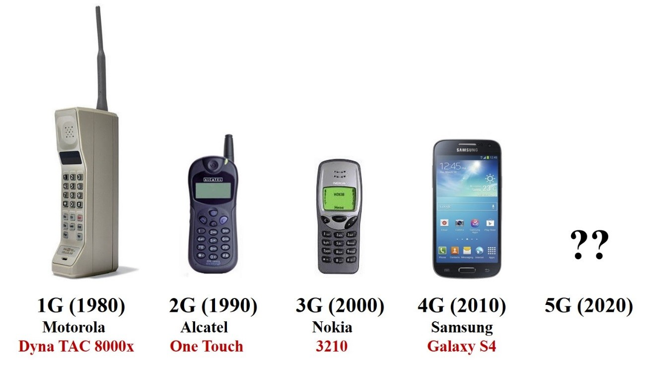 8f84da7149c62 Cómo funcionan las redes inalámbricas de telefonía móvil  – Un poco ...