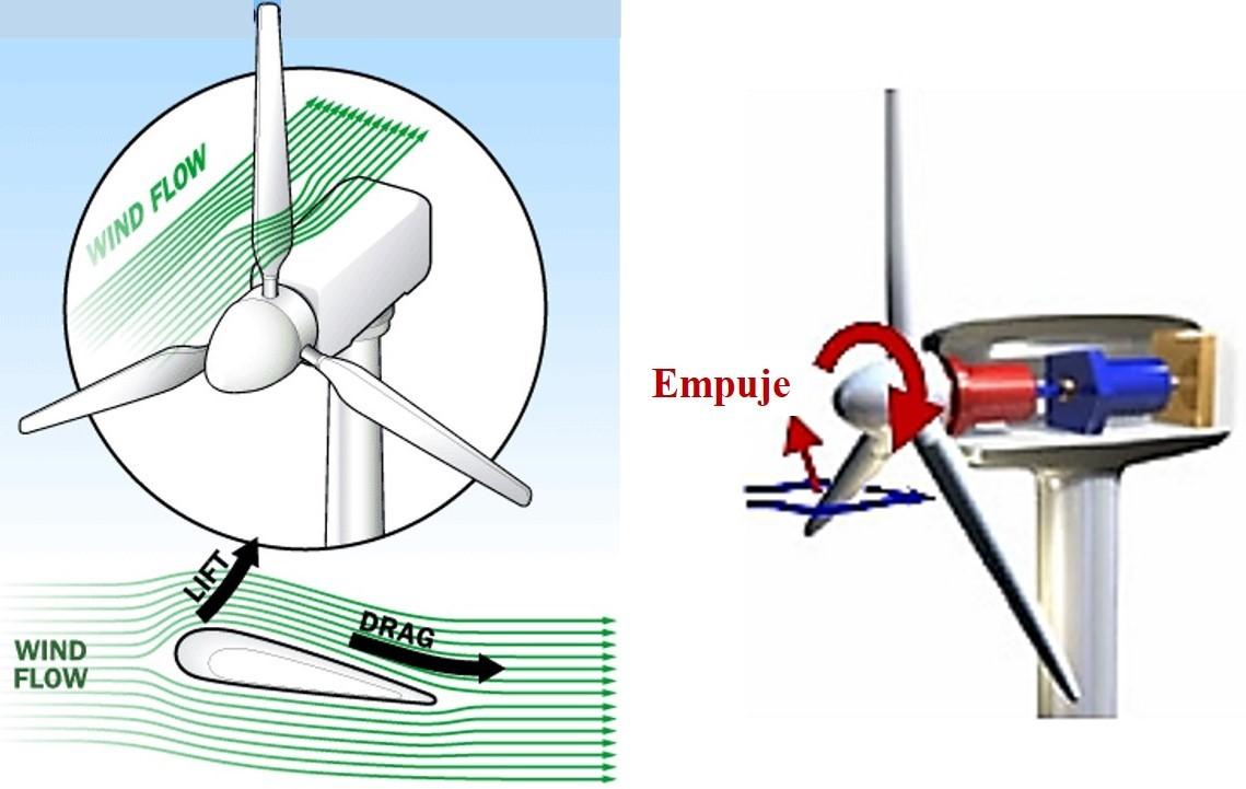 Modificar alternador para generador eolico