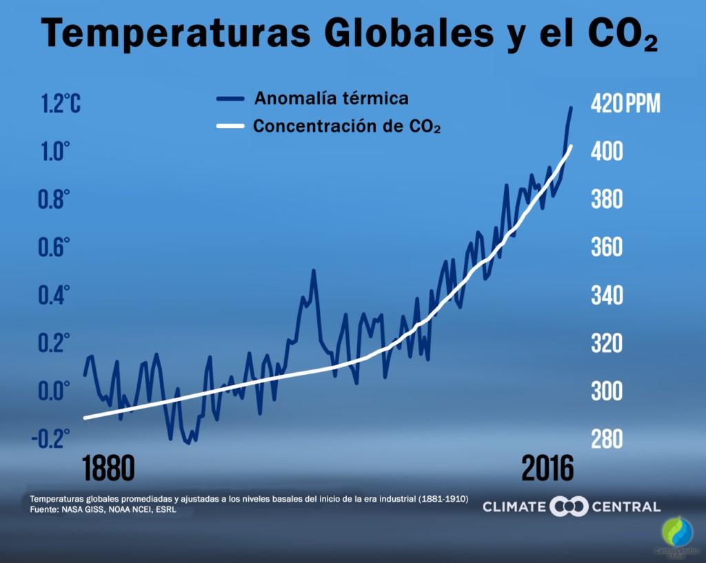 El Calentamiento Global Datos Alarmas E Incertidumbres Un Poco De Ciencia Por Favor