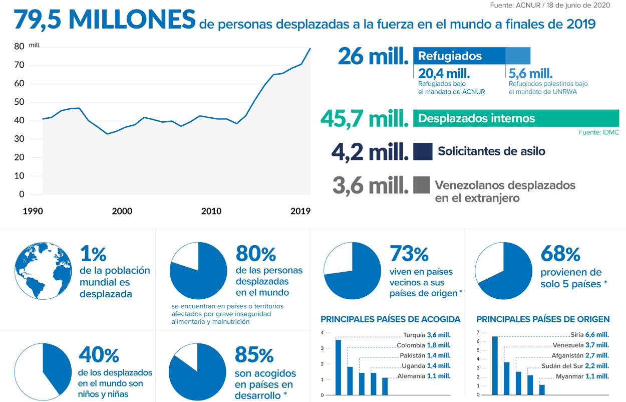 Estadísticas de ACNUR sobre personas refugiadas con el detalle de principales países de acogida
